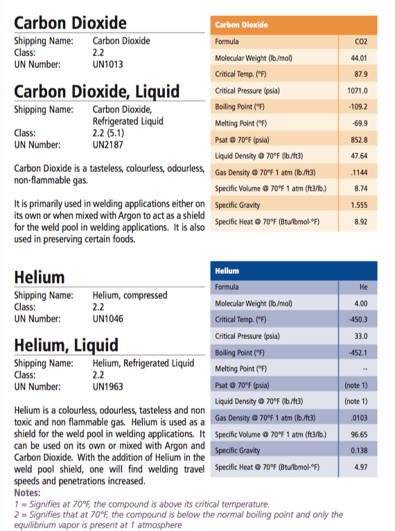 Carbon Dioxide Helium Liquid  1-75.pdf (page 48 of 79) 2015-06-09 14-23-20