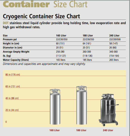 Container Size Chart Cryogenic Container