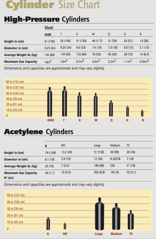 Cylinder Size Chart High Pressure