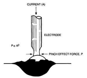 Pinch-Effect-during-Short-Circuiting-Transfer