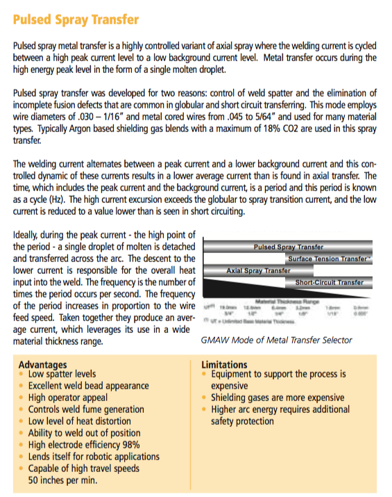 Pulsed Spray Transfer  1-75.pdf (page 15 of 79) 2015-06-09 13-37-04