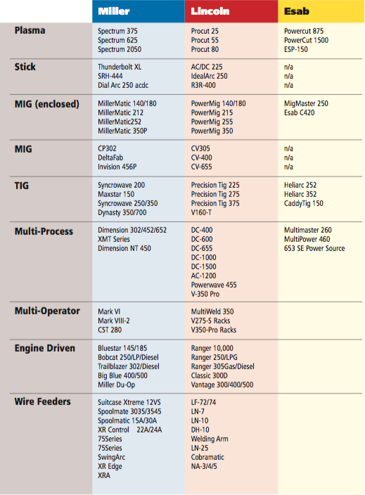 Welding Supplies Matrix