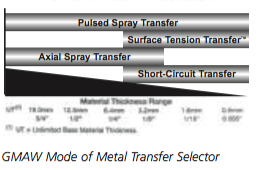 Pulsed Spraty Transfer